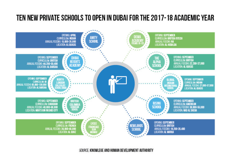 new schools Dubai info-graphics