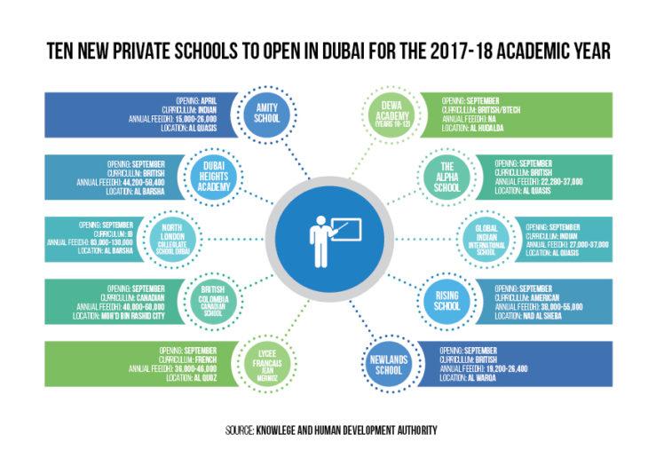 new schools Dubai info-graphics